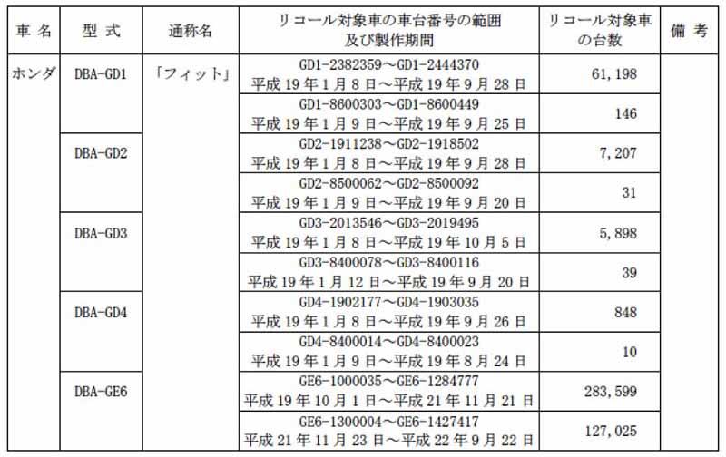 honda-fit-notification-of-recall20150711-10-min
