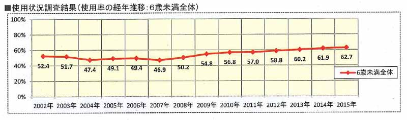 jaf-66-higher-low-kyoto-child-seat-wear-rate-and-national-survey20150719-1-min