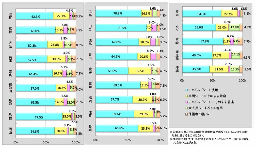 jaf-66-higher-low-kyoto-child-seat-wear-rate-and-national-survey20150719-10-min
