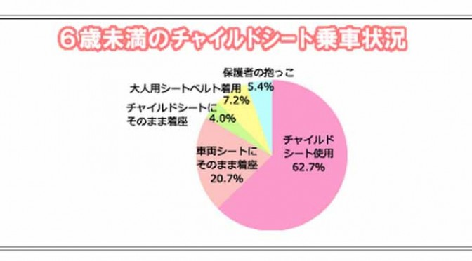 【JAF】66%は高い?低い?京都府チャイルドシート着用率調査、全国調査も掲載
