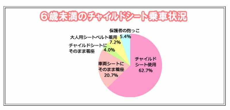 jaf-66-higher-low-kyoto-child-seat-wear-rate-and-national-survey20150719-2-min