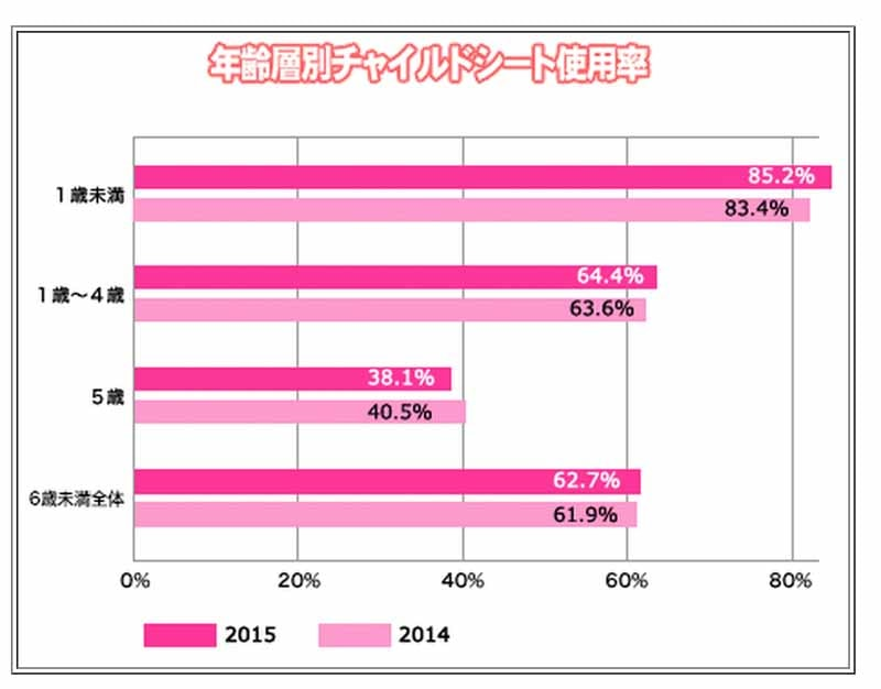 jaf-66-higher-low-kyoto-child-seat-wear-rate-and-national-survey20150719-3-min