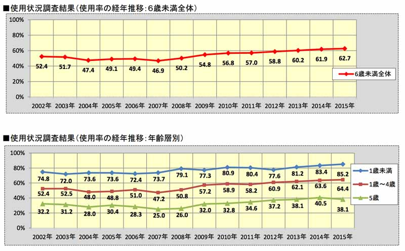 jaf-66-higher-low-kyoto-child-seat-wear-rate-and-national-survey20150719-4-min