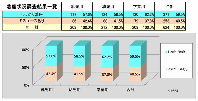jaf-66-higher-low-kyoto-child-seat-wear-rate-and-national-survey20150719-8-min