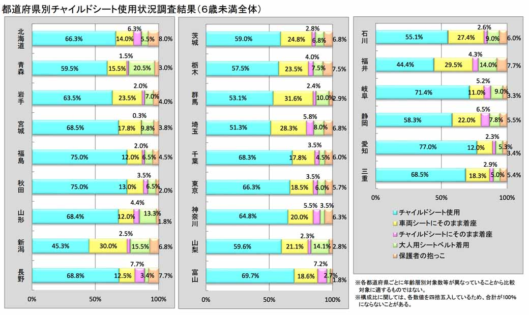 jaf-66-higher-low-kyoto-child-seat-wear-rate-and-national-survey20150719-9-min