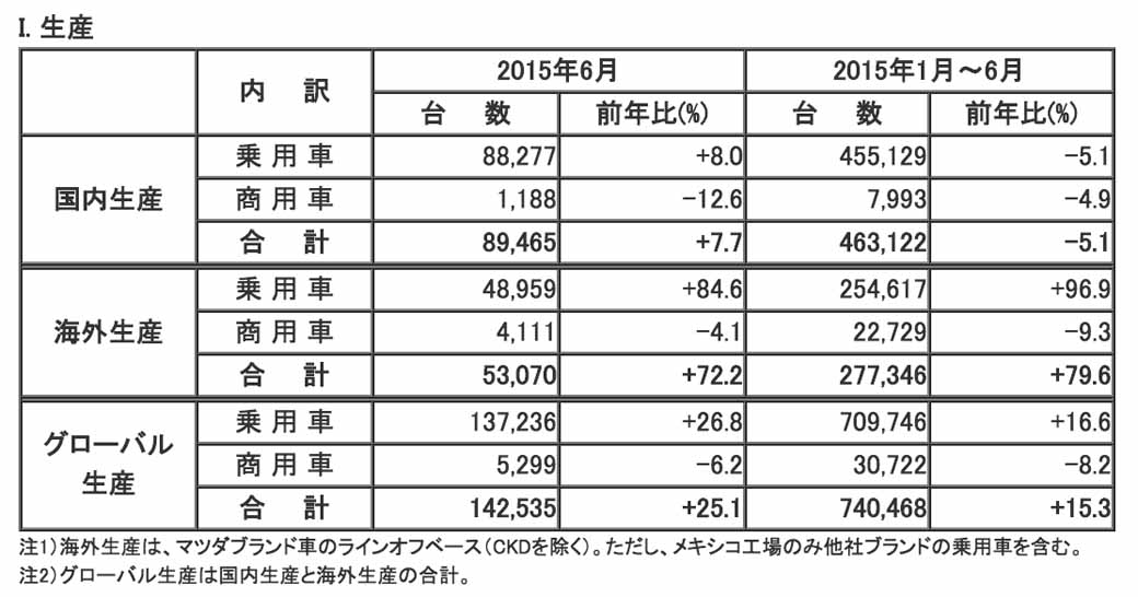 mazda-in-june-2015-every-time-four-wheel-vehicle-production-sales-and-export-performance20150729-1
