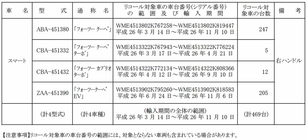 mercedes-benz-japan-smart-fortwo-coupe-other-notification-of-recall20150703-2-min