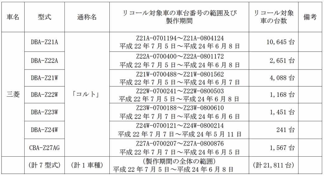 mitsubishi-colt-notification-of-recall20150711-2