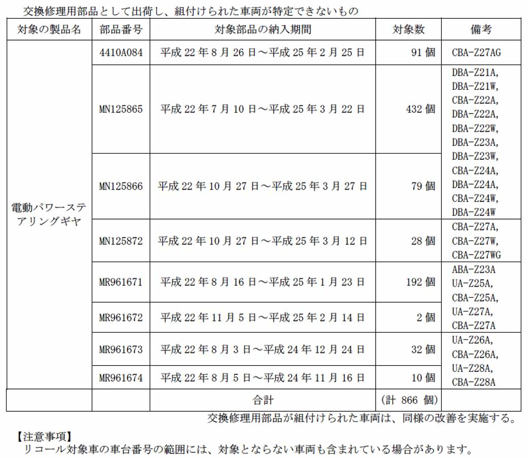 mitsubishi-colt-notification-of-recall20150711-3