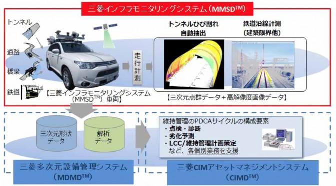 三菱電機の「自動車版ドクターイエロー」、インフラ検査・維持管理展に出展