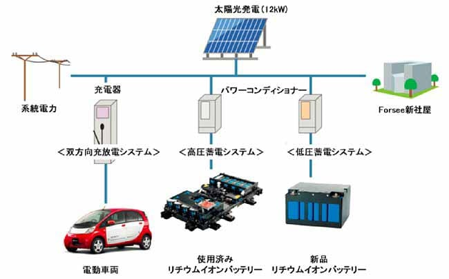 mitsubishi-motors-corporation-japan-and-france-jointly-storage-system-plan-of-ev-waste-battery20150711-2-min