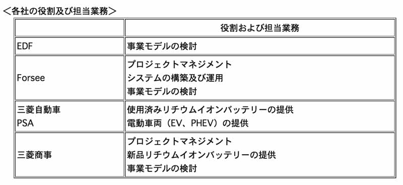 mitsubishi-motors-corporation-japan-and-france-jointly-storage-system-plan-of-ev-waste-battery20150711-3