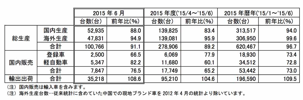 mitsubishi-motors-in-june-2015-every-time-four-wheel-vehicle-production-sales-and-export-performance20150729-1