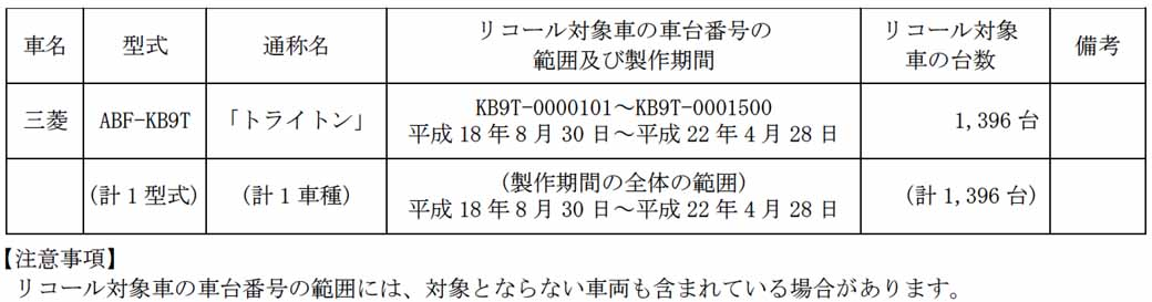 mitsubishi-triton-notification-of-recall20150724-1