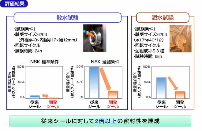 nsk-the-newly-developed-high-speed-high-tight-seal-with-ball-bearings-for-automobiles20150703-4-min