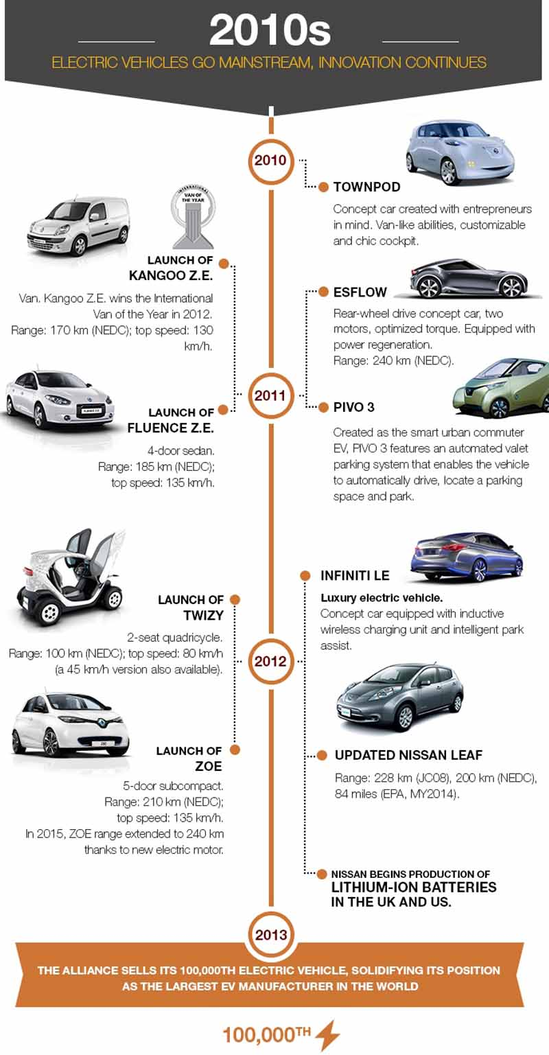 renault-nissan-alliance-electric-car-sales-total-250000-units-a-report20150702-3-min