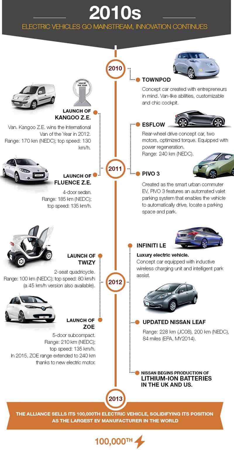 renault-nissan-alliance-electric-car-sales-total-250000-units-a-report20150702-3-min