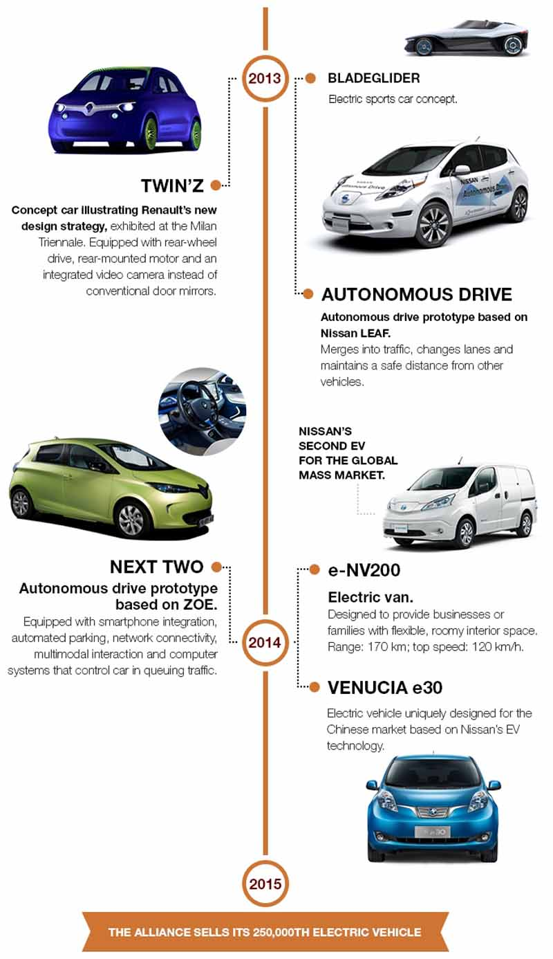 renault-nissan-alliance-electric-car-sales-total-250000-units-a-report20150702-4-min