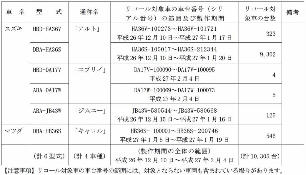 suzuki-alto-other-notification-of-recall20150724-1