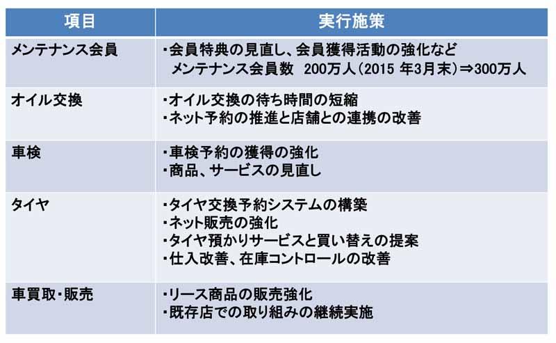 the-publication-autobacs-a-mid-term-management-plan-review-details20150730-6
