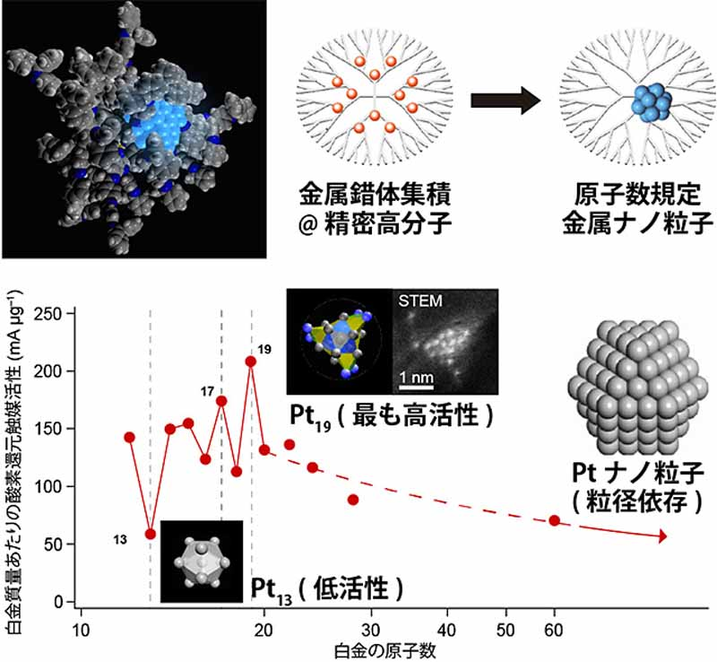 tokyo-institute-of-technology-to-achieve-20-times-the-mass-activity-in-the-fuel-cell-catalyst-it-opens-up-the-possibility-of-low-cost-fcv20150723-1