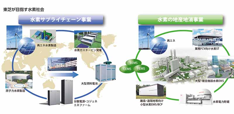 toshiba-the-start-of-the-experiment-of-hydrogen-society-in-kushiro-hokkaido20150704-1-min