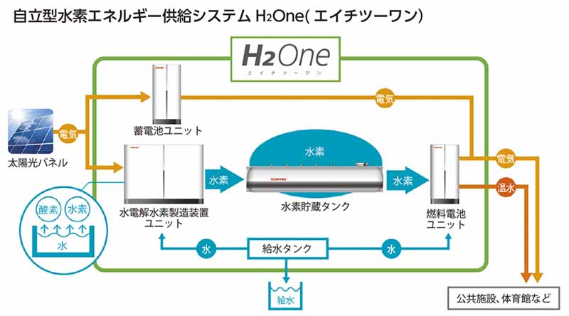 toshiba-the-start-of-the-experiment-of-hydrogen-society-in-kushiro-hokkaido20150704-2-min