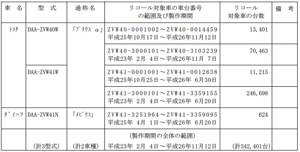 toyota-prius-alpha-other-notification-of-recall20150715-2