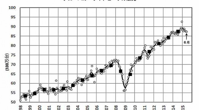 2015年6月の世界新車販売台数、年率換算で8,720万台