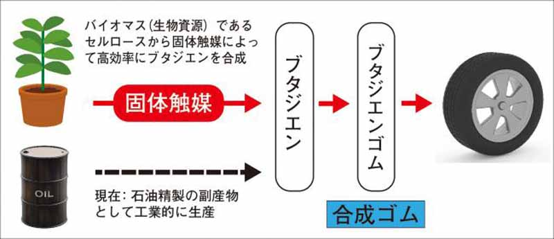 yokohama-rubber-and-the-tokyo-institute-of-technology-and-success-in-direct-tire-raw-materials-synthesis-from-cellulose-of-biological-resources20150729-1