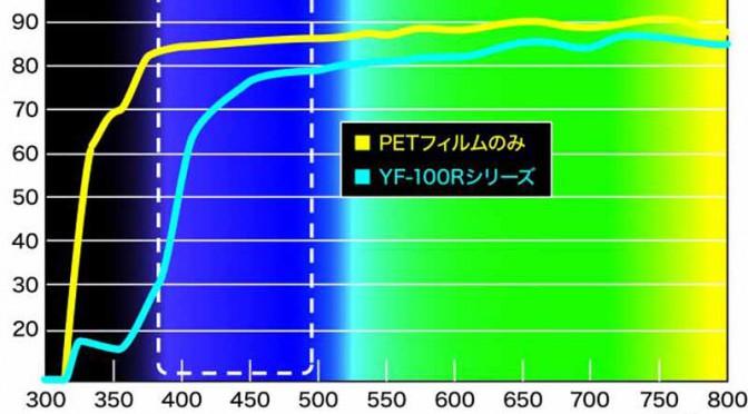 横浜ゴム、液晶画面のブルーライトを減衰しつつ本来の色彩再現できるフィルム開発