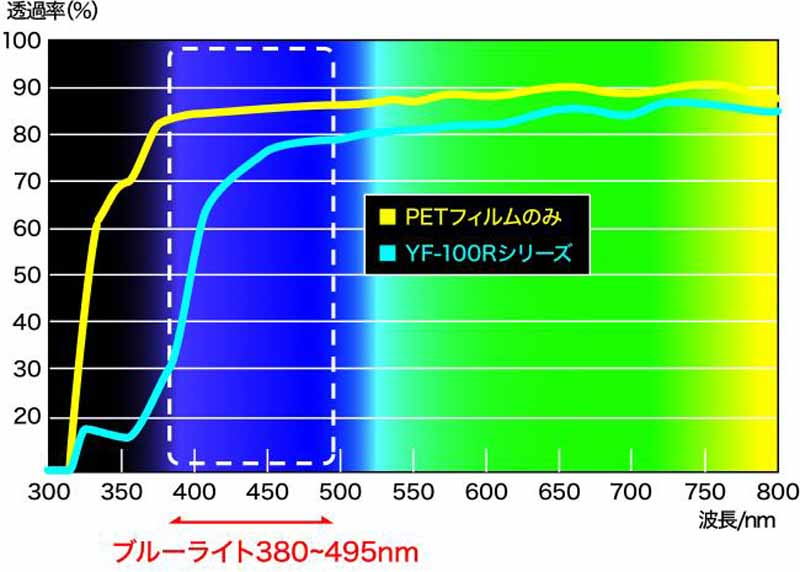 yokohama-rubber-film-development-that-can-be-the-original-color-reproduction-while-attenuating-the-lcd-screen-blue-light20150730-1