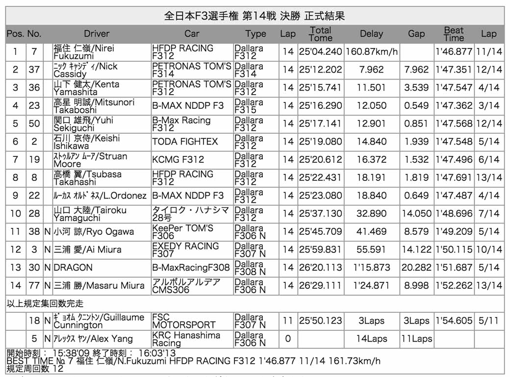 2015-all-japan-f3-championship-round-14-fukuzumi-hitoshimine-is-f3-first-victory-at-the-paul-to-win20150826-9