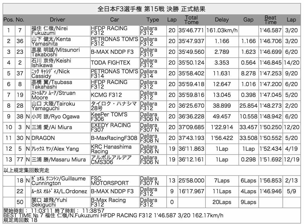 2015-all-japan-f3-championship-round-15-fukuzumi-is-winning-streak-at-the-paul-to-win20150826-8