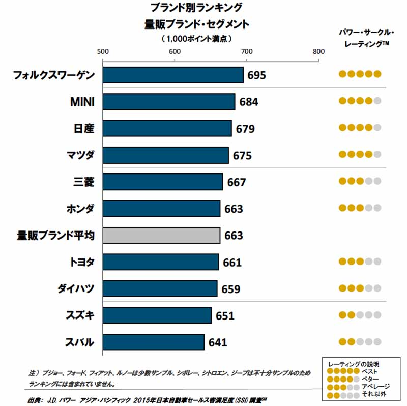 j-d-power-asia-pacific-japan-automotive-sales-satisfaction-年-2015-ssi-survey20150820-4