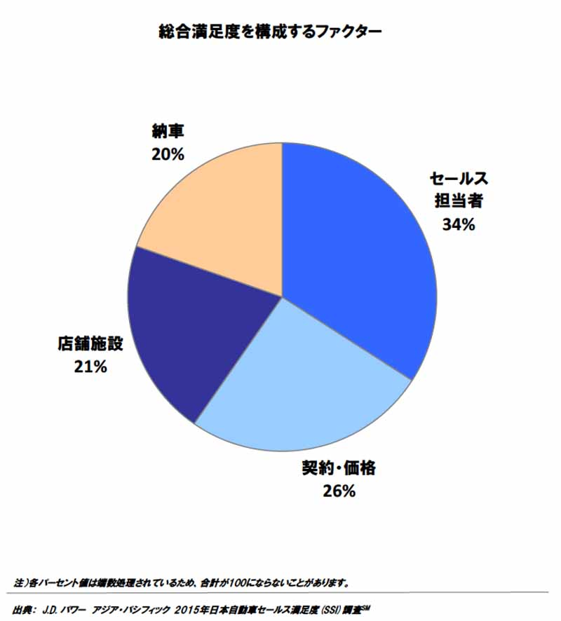 j-d-power-asia-pacific-japan-automotive-sales-satisfaction-年-2015-ssi-survey20150820-5