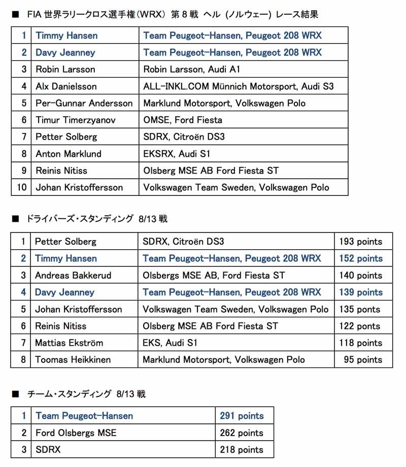 fia-·-wrx-round-8-won-the-peugeot-1-2-finish20150825-3