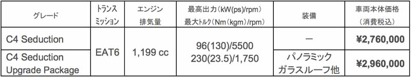 citroen-c4-revamped-from-1-2l-downsizing-turbo-new-six-speed-eat-installed-2-76-million-yen20150825-20
