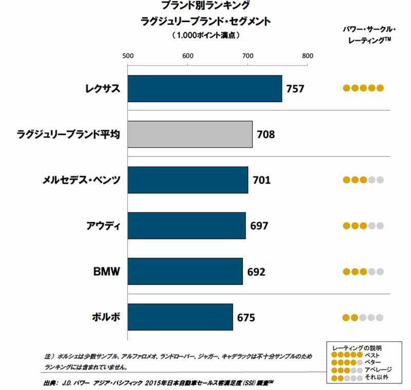 j-d-power-asia-pacific-japan-automotive-sales-satisfaction-年-2015-ssi-survey20150820-3