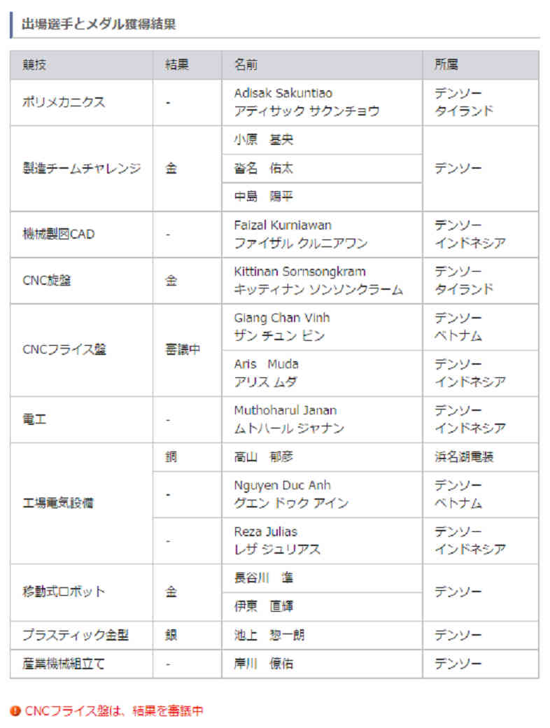denso-medal-in-the-43rd-and-skills-olympics-international-tournament-5-job20150817-4