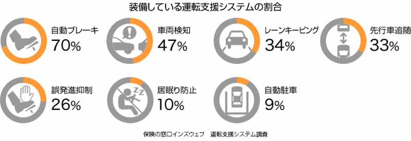 driving-support-system-consciousness-more-than-60-during-the-car-purchase-standard-equipment-of-the-automatic-brake-also-accelerated20150803-6