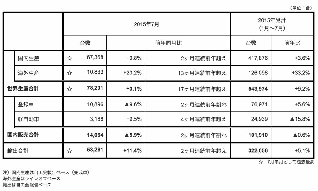 fuji-heavy-industries-the-production-of-july-2015-sales-and-export-results-are-announced20150830-1