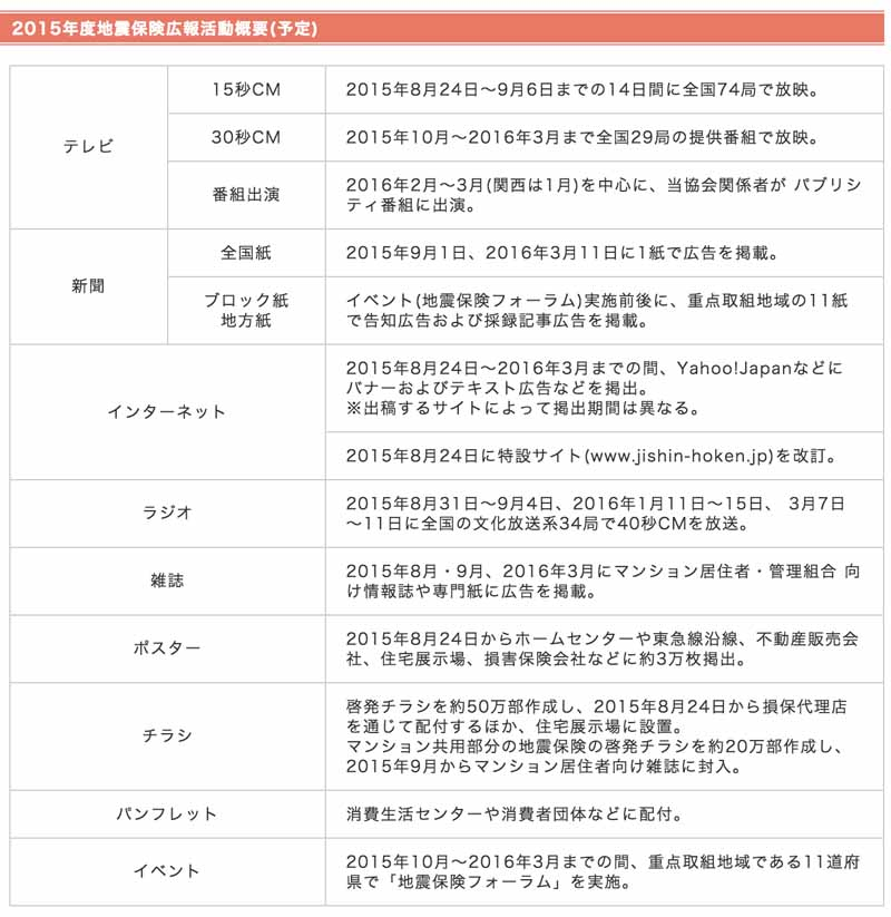 general-insurance-association-of-japan-to-implement-the-2015-earthquake-insurance-public-relations20150823-2
