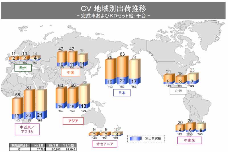 isuzu-motors-2015-4-first-quarter-results-ending-june-3020150808-1