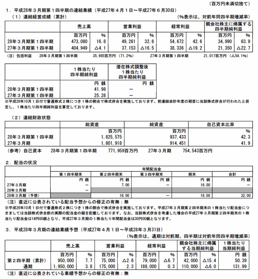 isuzu-motors-2015-4-first-quarter-results-ending-june-3020150808-4