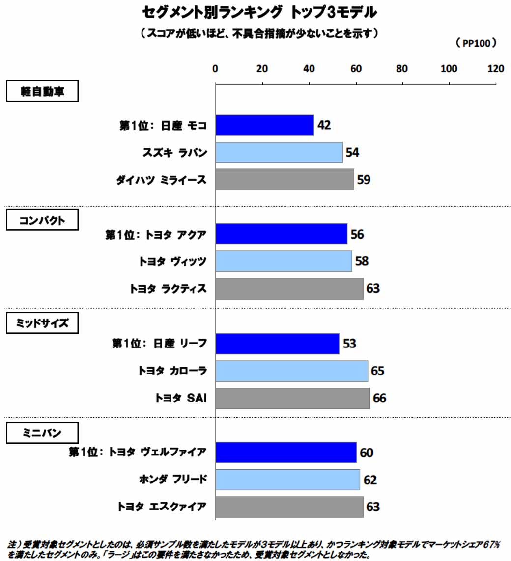 jd-power-new-car-initial-quality-survey-toyota-and-nissan-share-the-top-spot-brand-first-place-is-toyota20150829-1