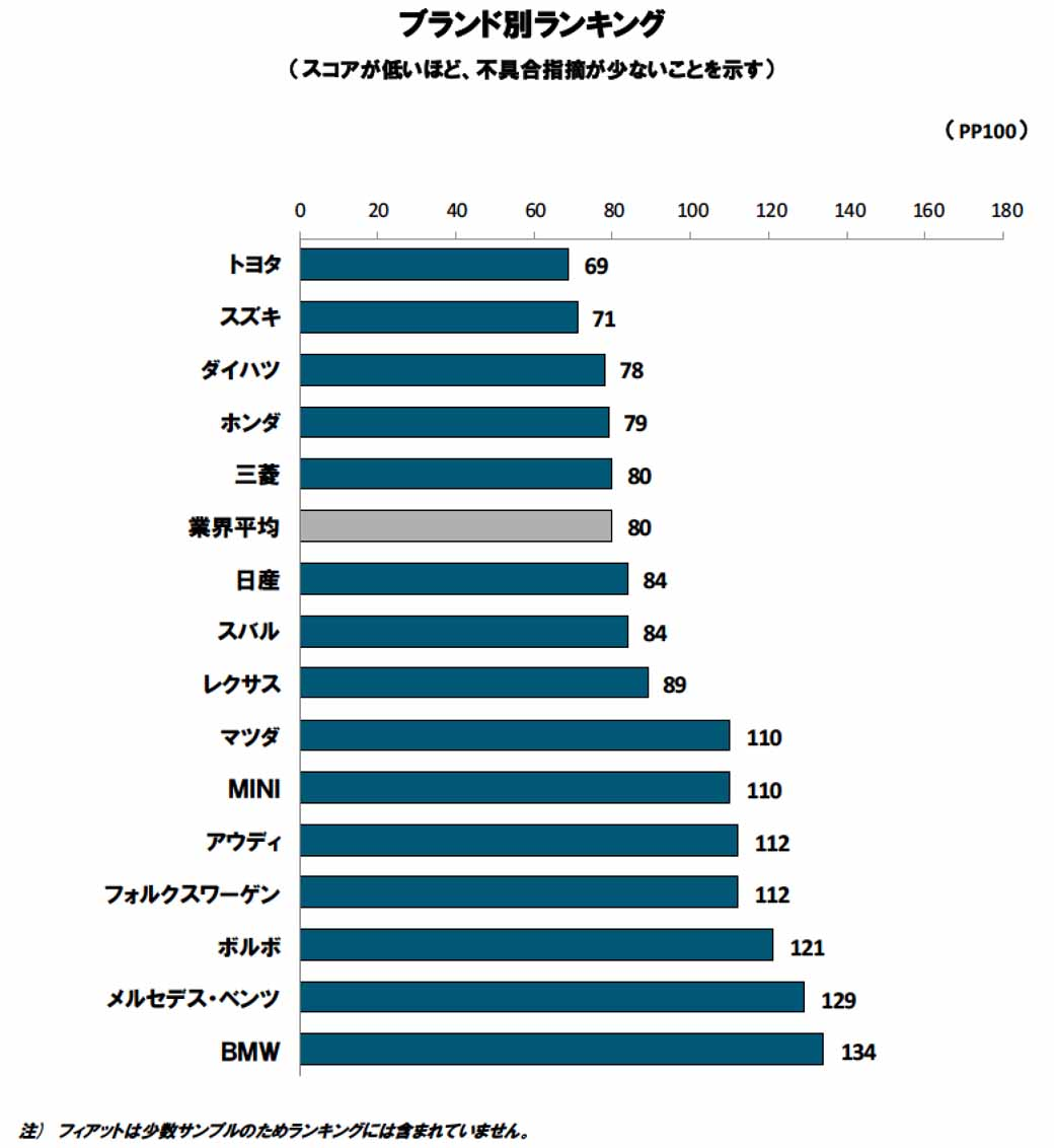 jd-power-new-car-initial-quality-survey-toyota-and-nissan-share-the-top-spot-brand-first-place-is-toyota20150829-2