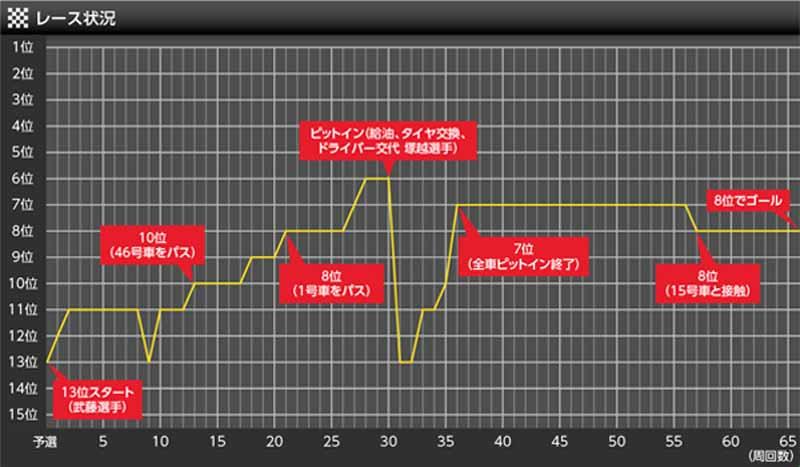 keihin-real-racing-super-gt-fourth-round-fuji-gt300km-race-report20150819-5