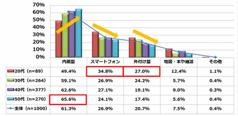mitsui-direct-insurance-a-questionnaire-survey-on-smartphone-and-drive-implementation20150811-3