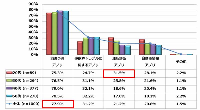 mitsui-direct-insurance-a-questionnaire-survey-on-smartphone-and-drive-implementation20150811-4